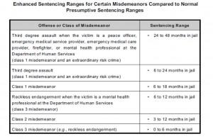 Colorado Enhanced Sentencing For Misdemeanor Offenses