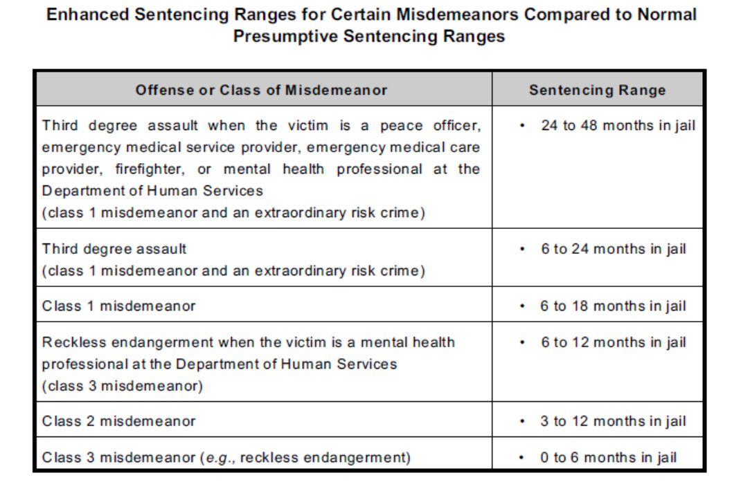 Colorado Enhanced Sentencing For Misdemeanor Offenses