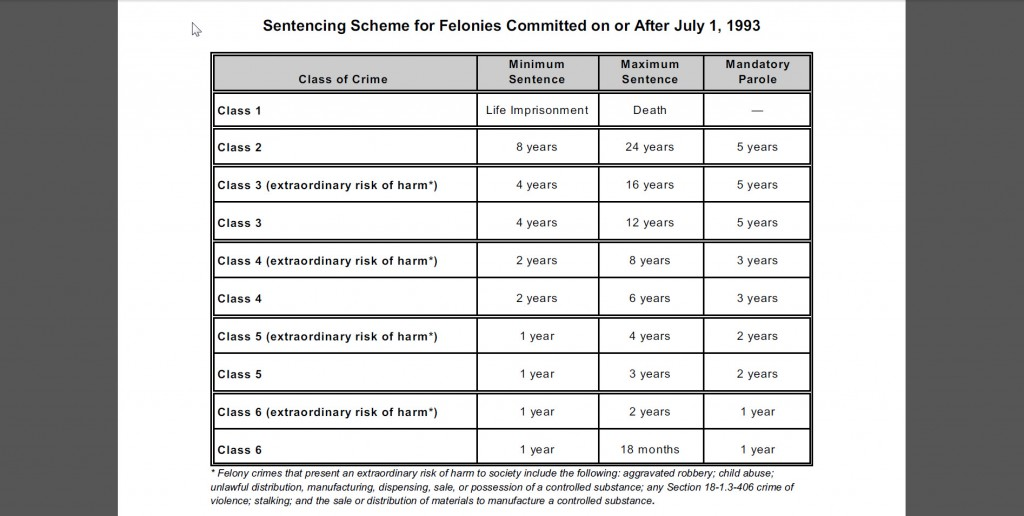 Colorado Felony Sentencing Chart