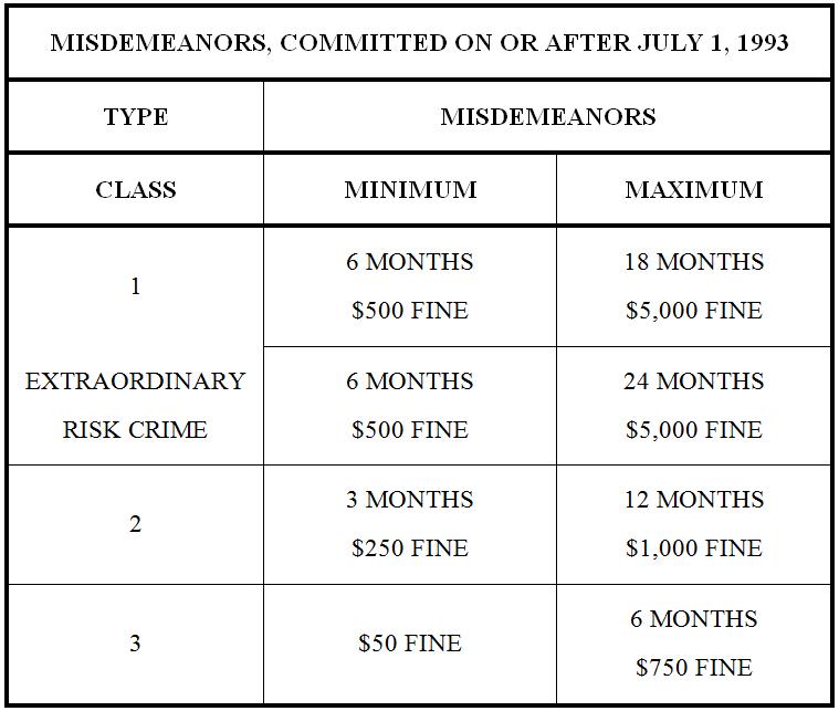 Colorado Misdemeanor Sentencing Chart