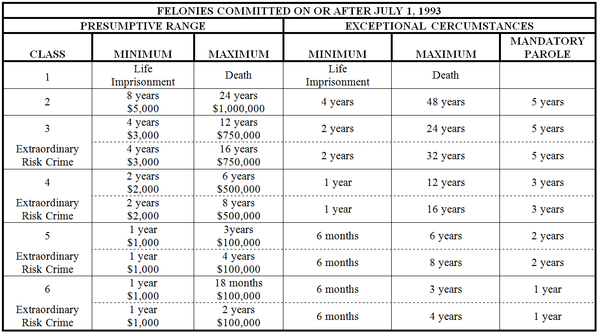 prison guideline Criminal sentencing in the united states many states have adopted sentencing guidelines which the parole board then sets the actual date of prison.